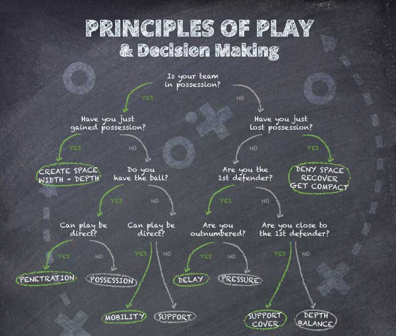soccer coaching the key principles of attacking and defending
