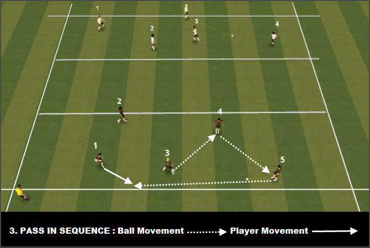3. PASS IN SEQUENCE